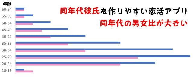 鳥取で同年代彼氏を作りやすい恋活アプリ