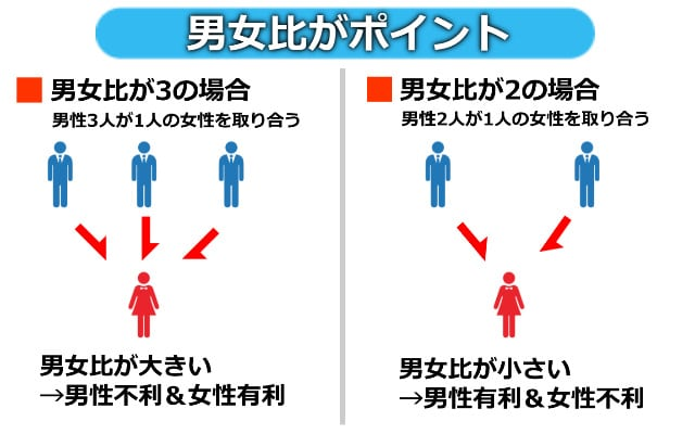 恋活アプリの男女比は大阪では重要
